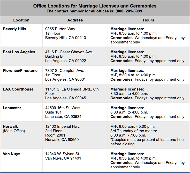 How And Where To Get Your Marriage License In California